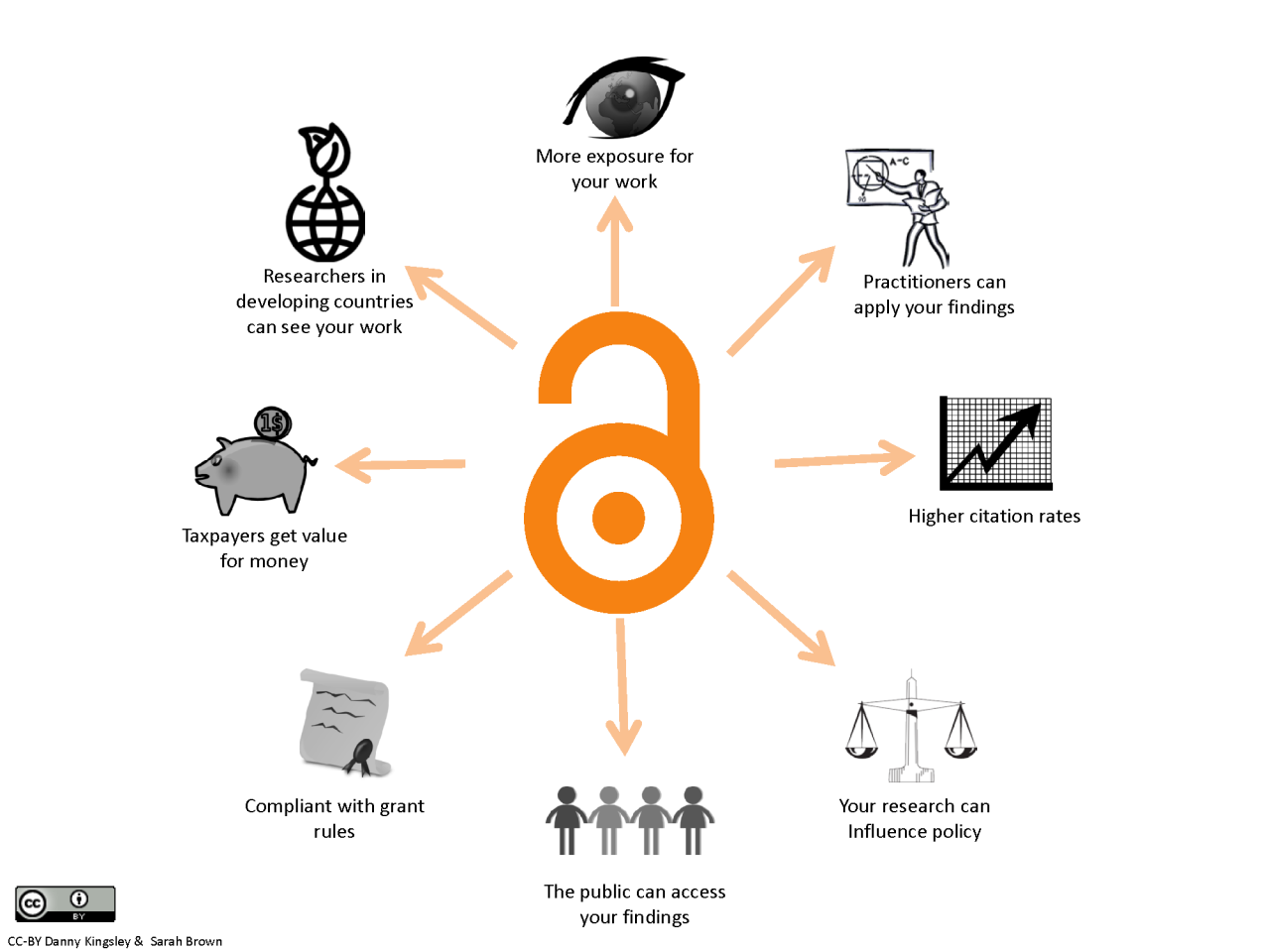 Open Access Academy: Why Open Access